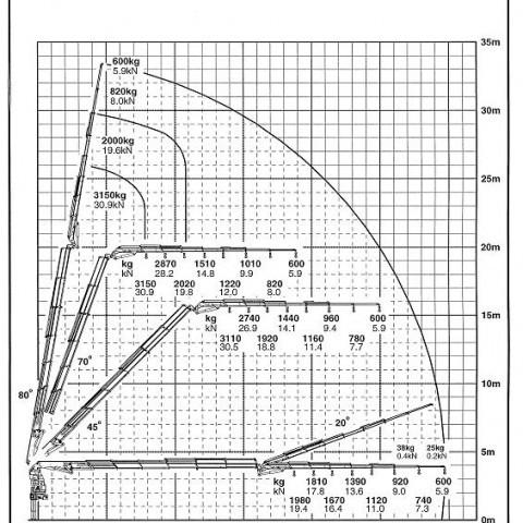 PK 72002E+PJ115D (für Kranarbeiten bis 30m)